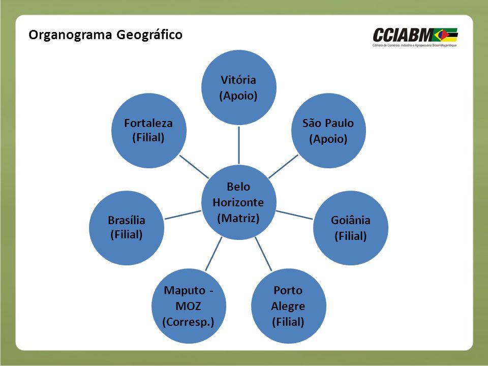 Organograma Geográfico