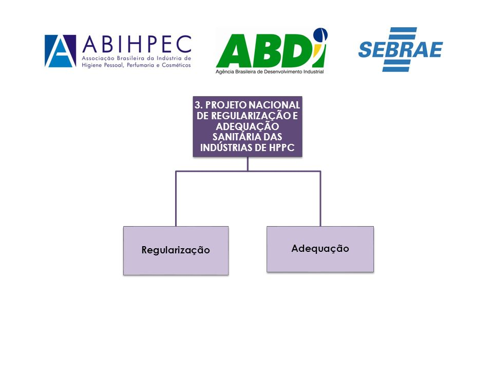 3. PROJETO NACIONAL DE REGULARIZAÇÃO E ADEQUAÇÃO SANITÁRIA DAS INDÚSTRIAS DE HPPC