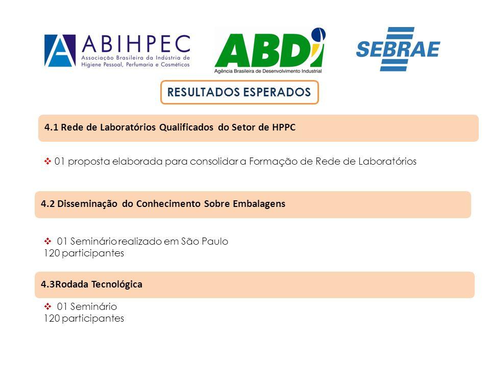 RESULTADOS ESPERADOS 4.1 Rede de Laboratórios Qualificados do Setor de HPPC.