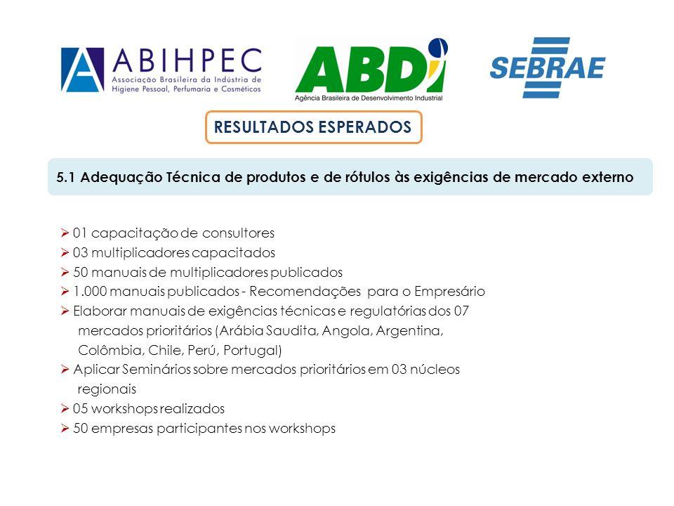 RESULTADOS ESPERADOS 5.1 Adequação Técnica de produtos e de rótulos às exigências de mercado externo.