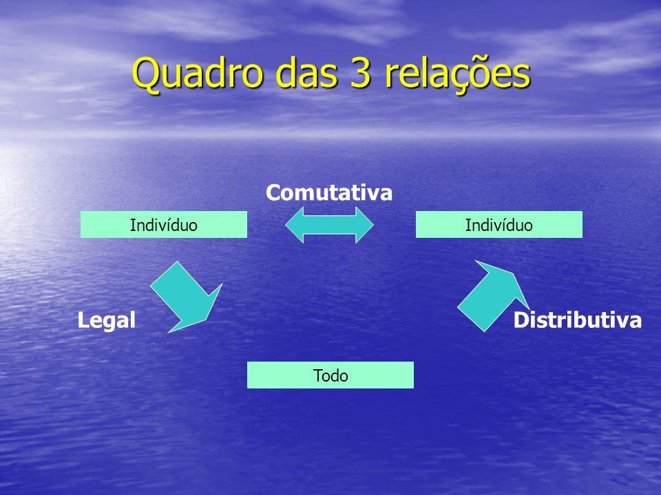 Quadro das 3 relações Comutativa Legal Distributiva Indivíduo