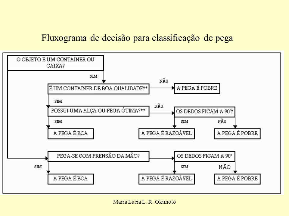 Fluxograma de decisão para classificação de pega