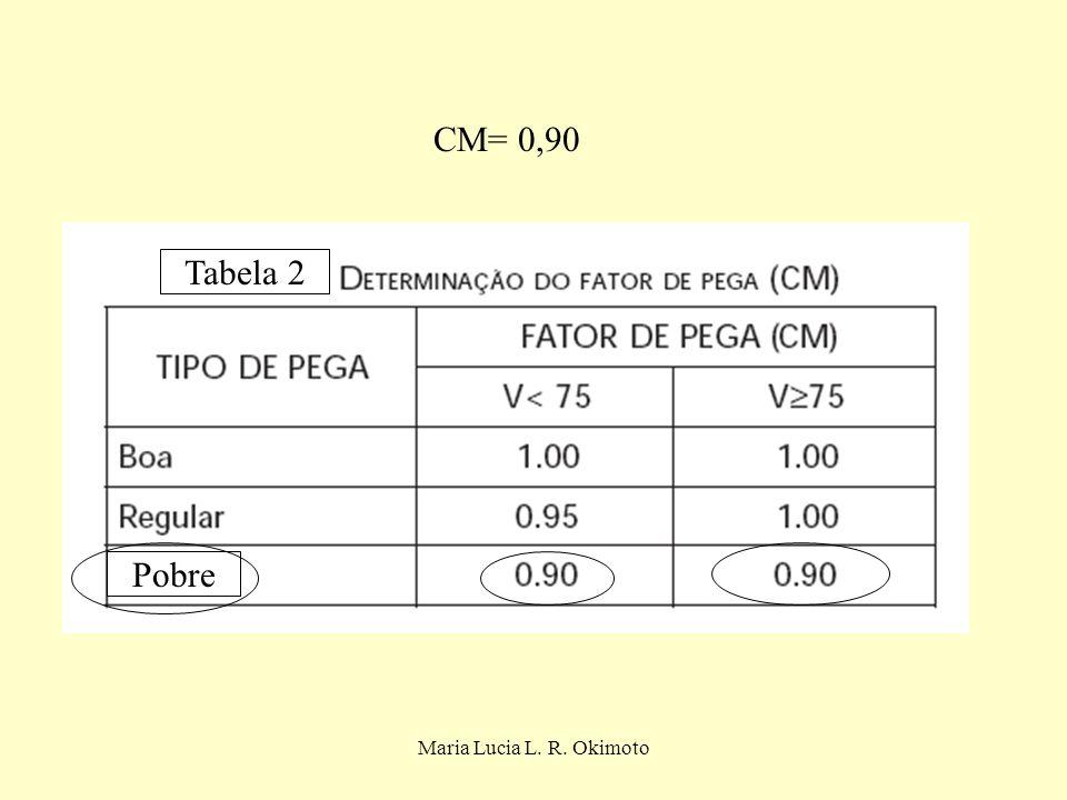 CM= 0,90 Tabela 2 Pobre Maria Lucia L. R. Okimoto