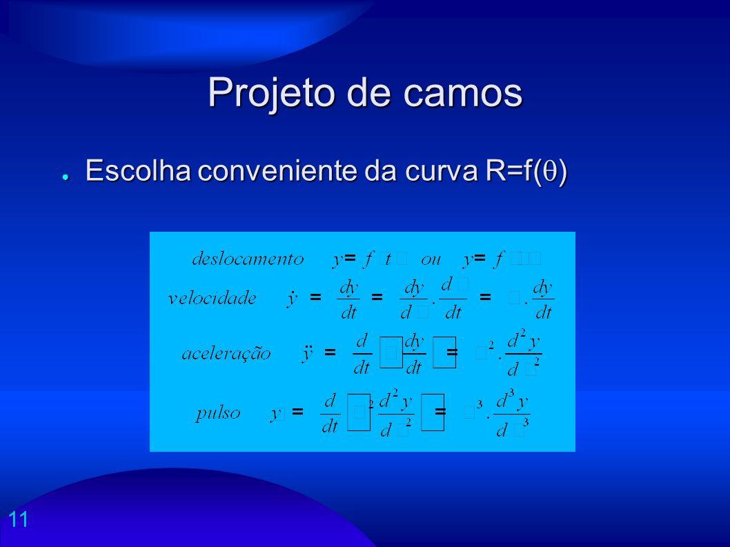 Projeto de camos Escolha conveniente da curva R=f()