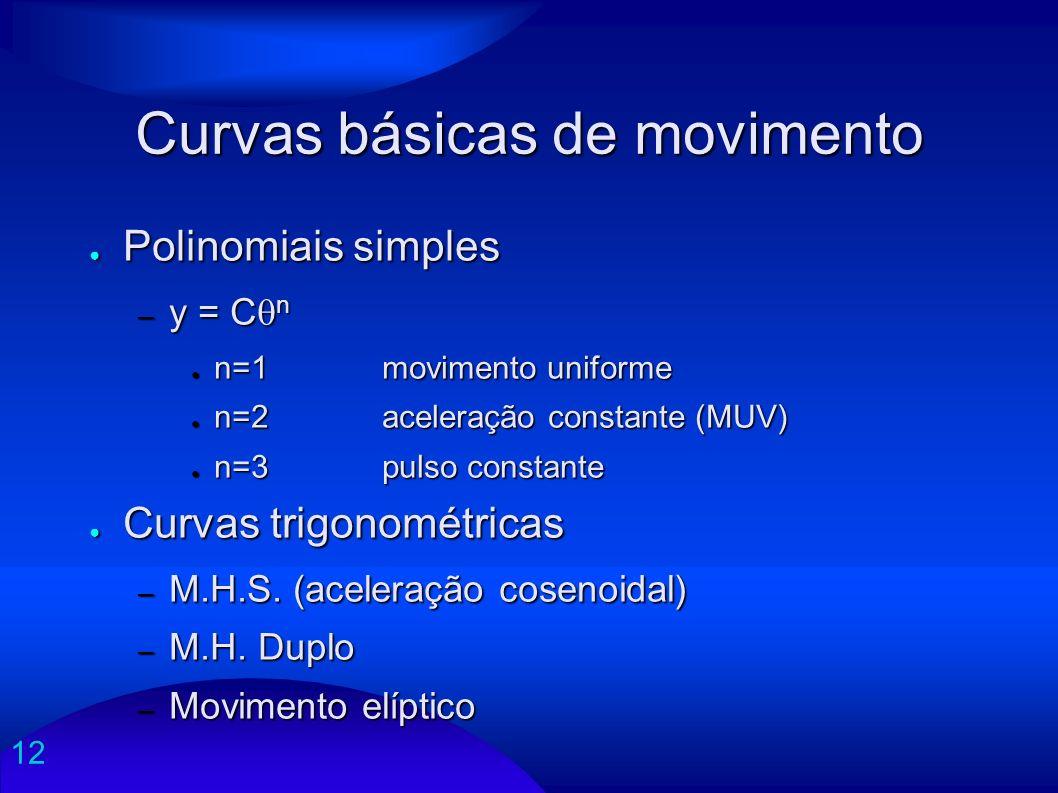 Curvas básicas de movimento