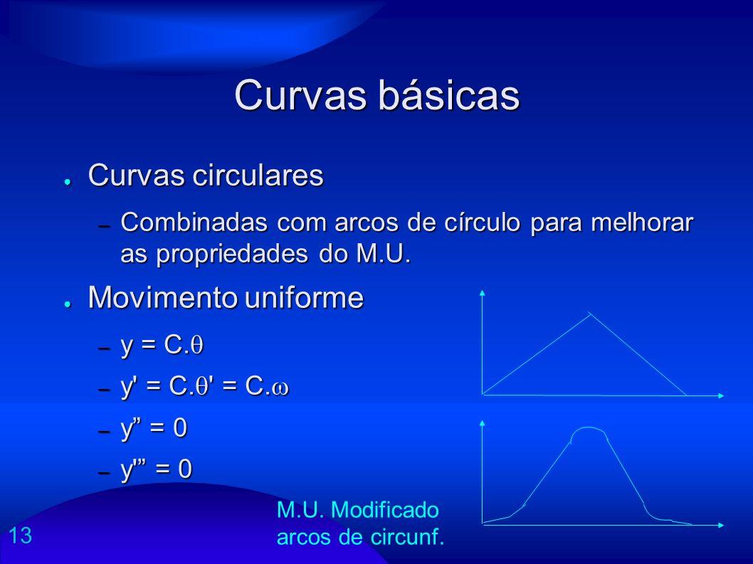 Curvas básicas Curvas circulares Movimento uniforme
