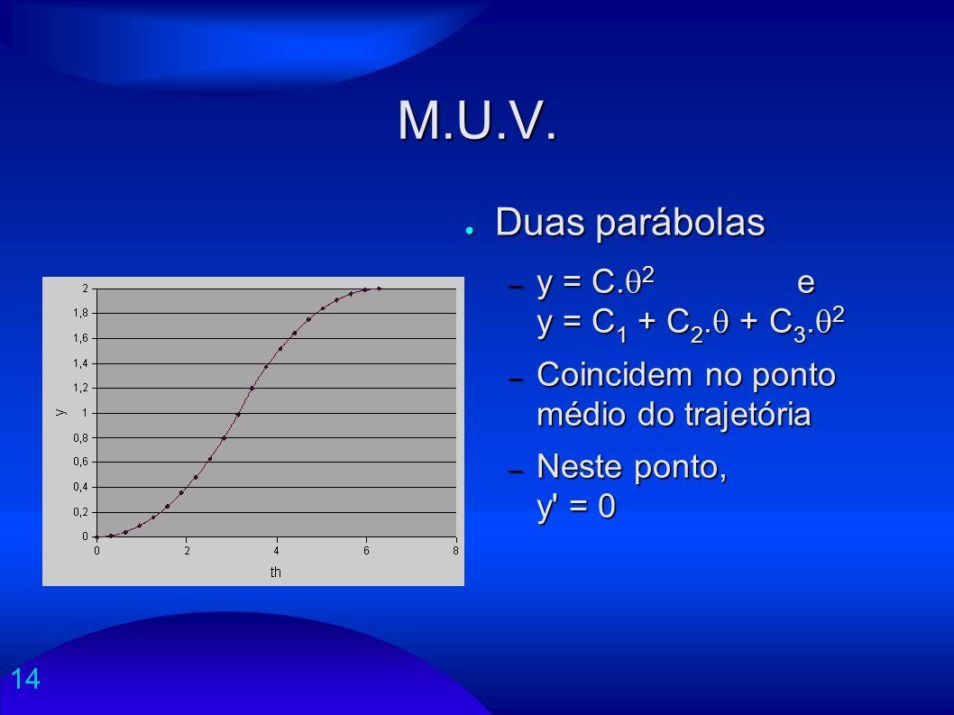 M.U.V. Duas parábolas y = C.2 e y = C1 + C2. + C3.2