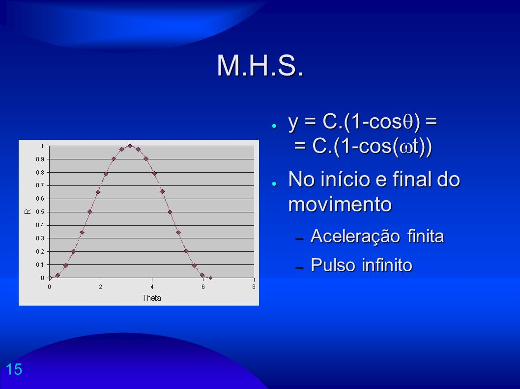 M.H.S. y = C.(1-cos) = = C.(1-cos(wt)) No início e final do movimento