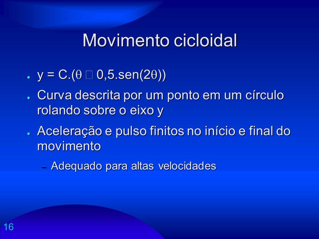 Movimento cicloidal y = C.(q – 0,5.sen(2q))