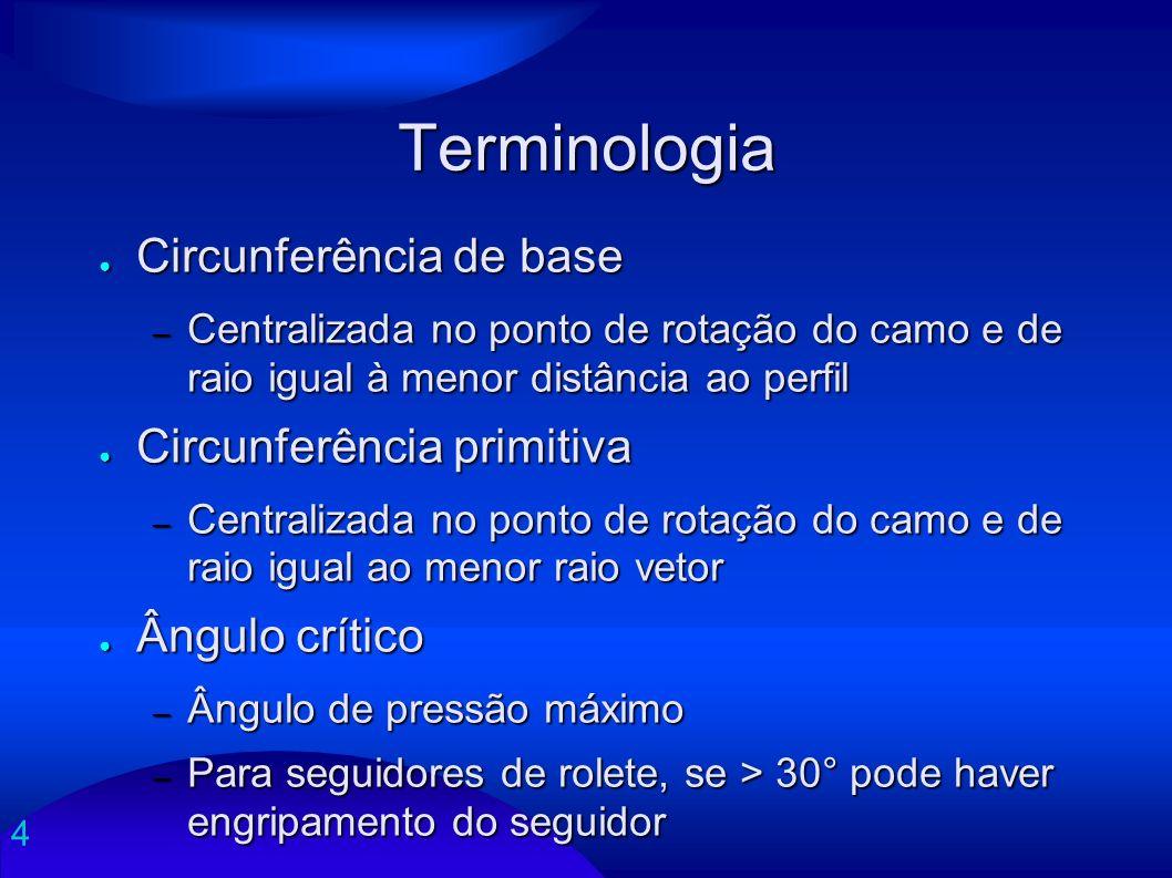 Terminologia Circunferência de base Circunferência primitiva