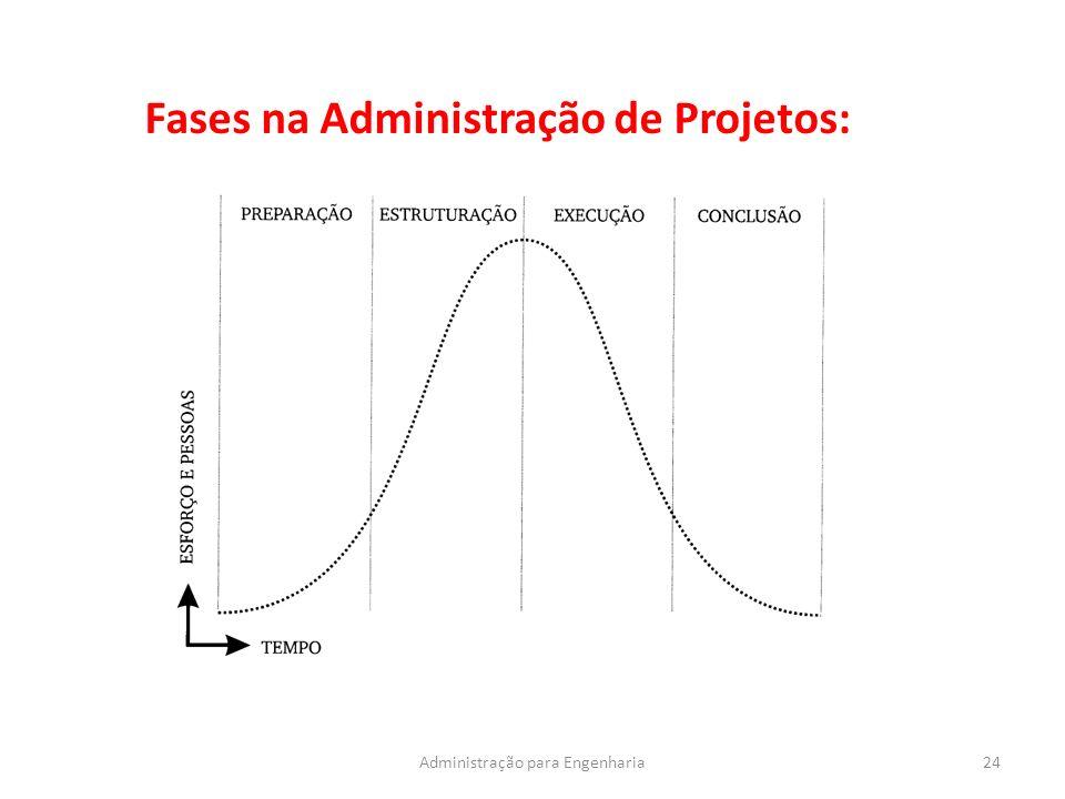 Fases na Administração de Projetos: