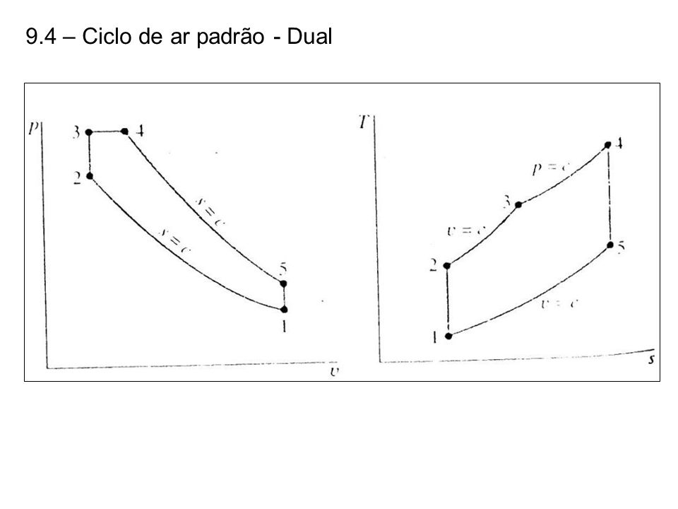 9.4 – Ciclo de ar padrão - Dual