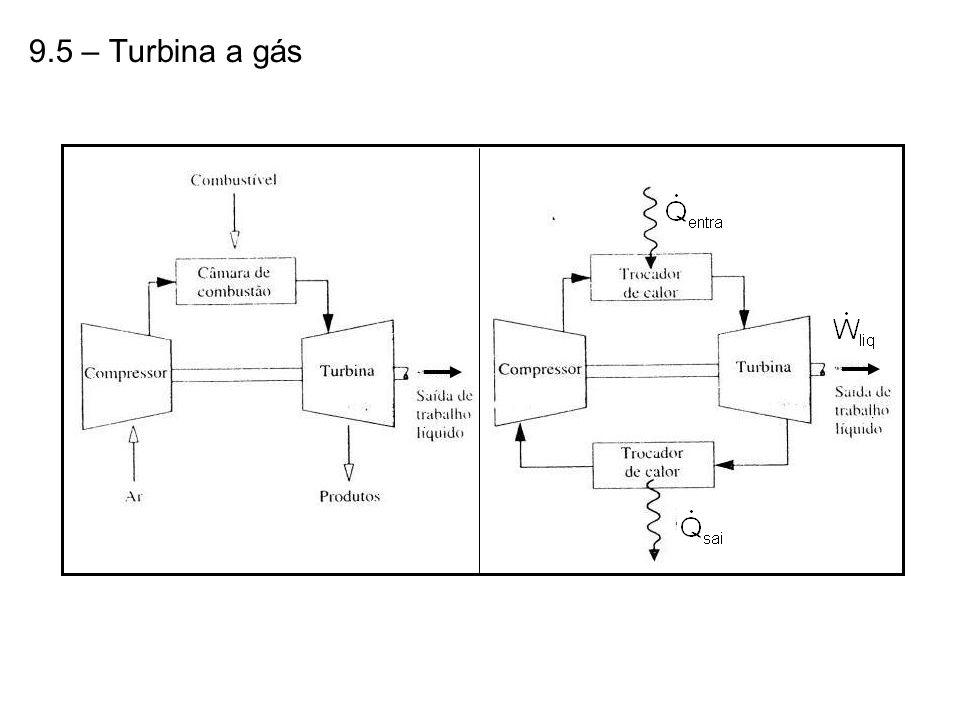 9.5 – Turbina a gás