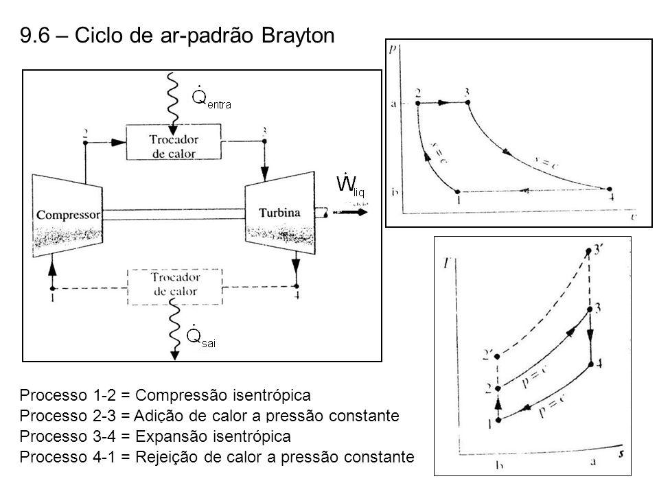 9.6 – Ciclo de ar-padrão Brayton