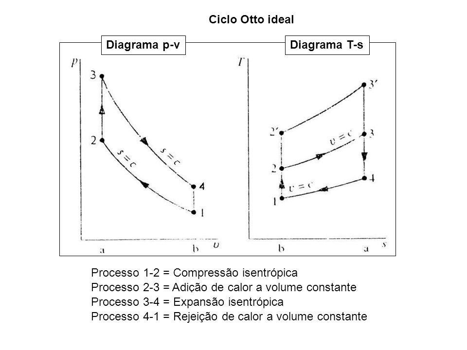Ciclo Otto ideal Diagrama p-v. Diagrama T-s. Processo 1-2 = Compressão isentrópica. Processo 2-3 = Adição de calor a volume constante.