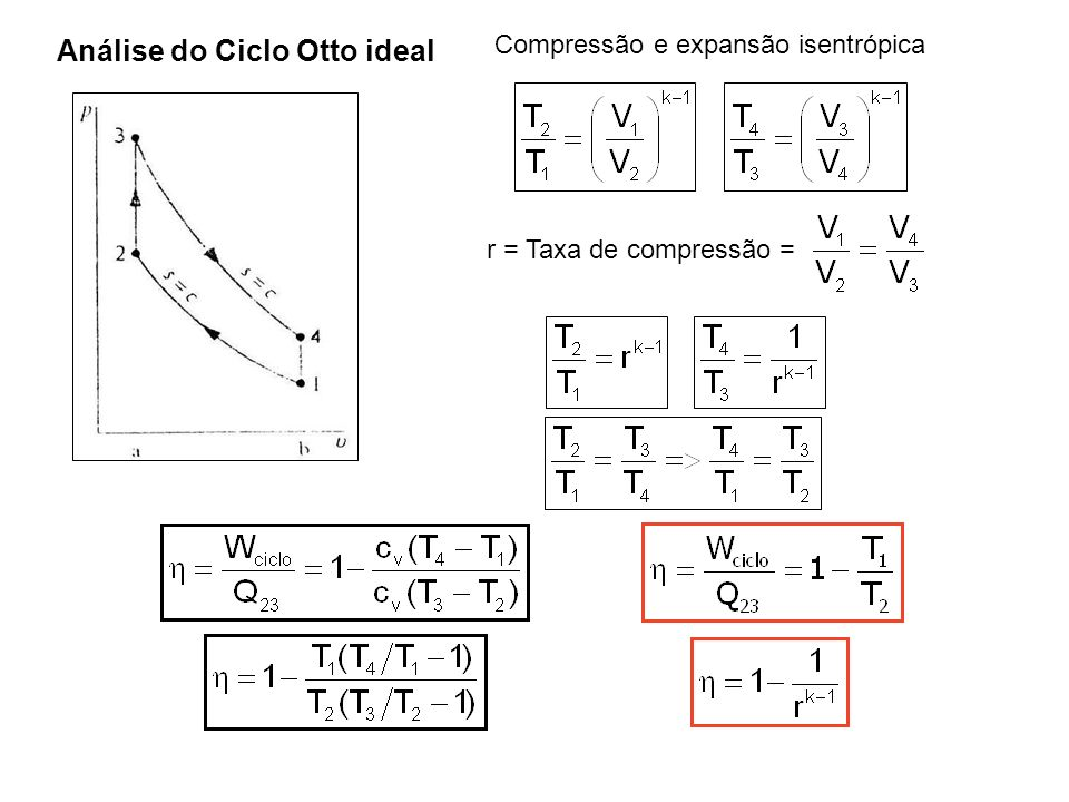 Análise do Ciclo Otto ideal