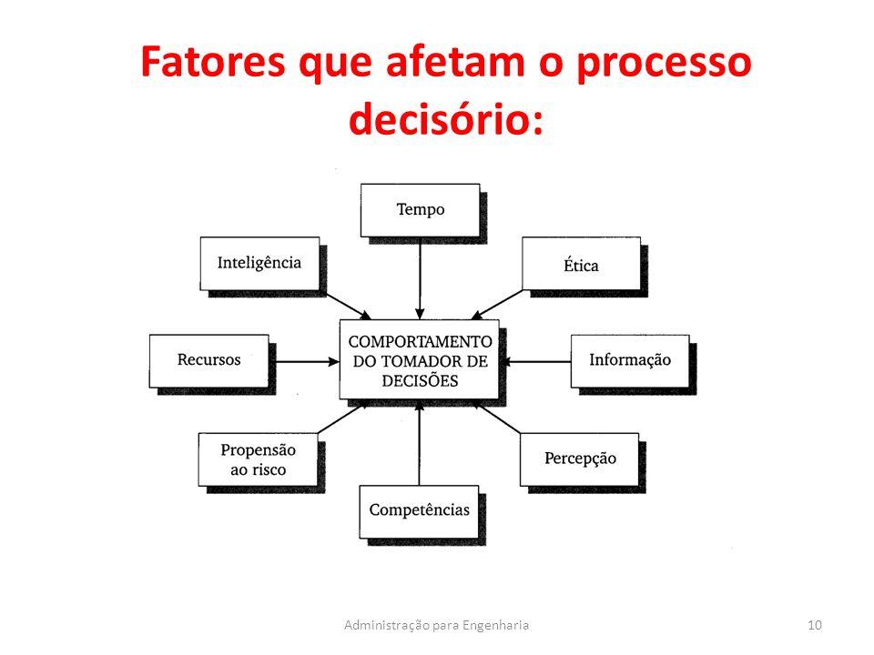 Fatores que afetam o processo decisório: