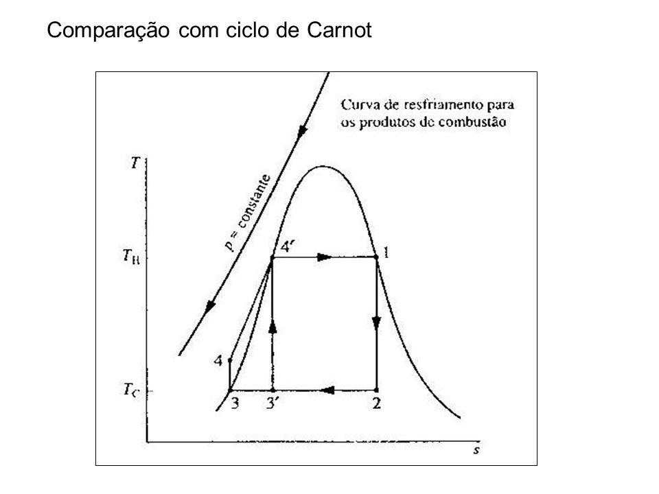 Comparação com ciclo de Carnot
