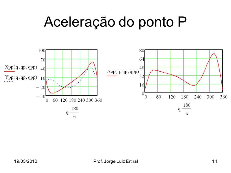 Aceleração do ponto P 19/03/2012 Prof. Jorge Luiz Erthal