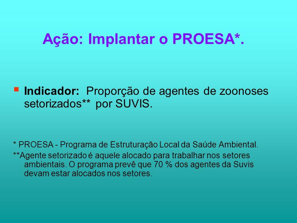 Ação: Implantar o PROESA*.
