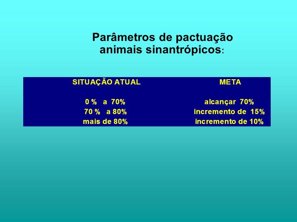 Parâmetros de pactuação animais sinantrópicos: