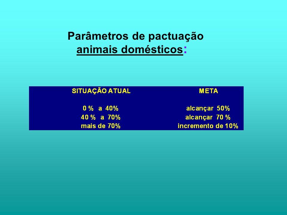 Parâmetros de pactuação animais domésticos: