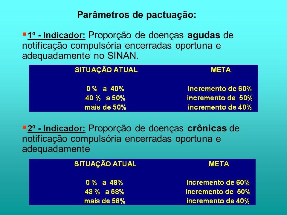 Parâmetros de pactuação: