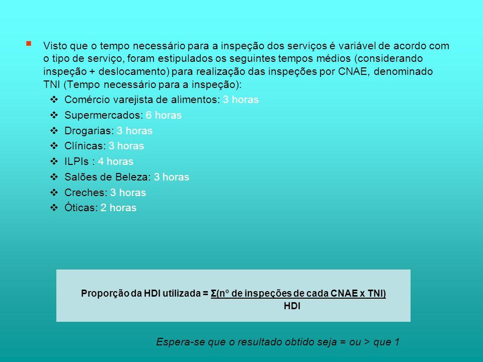 Proporção da HDI utilizada = Σ(nº de inspeções de cada CNAE x TNI)