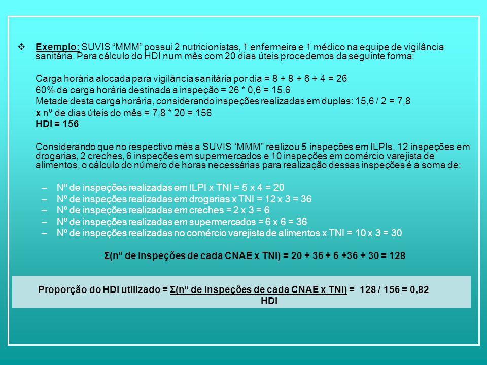 Σ(nº de inspeções de cada CNAE x TNI) = 20 + 36 + 6 +36 + 30 = 128