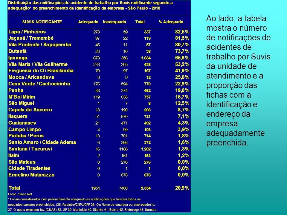 Ao lado, a tabela mostra o número de notificações de acidentes de trabalho por Suvis da unidade de atendimento e a proporção das fichas com a identificação e endereço da empresa adequadamente preenchida.