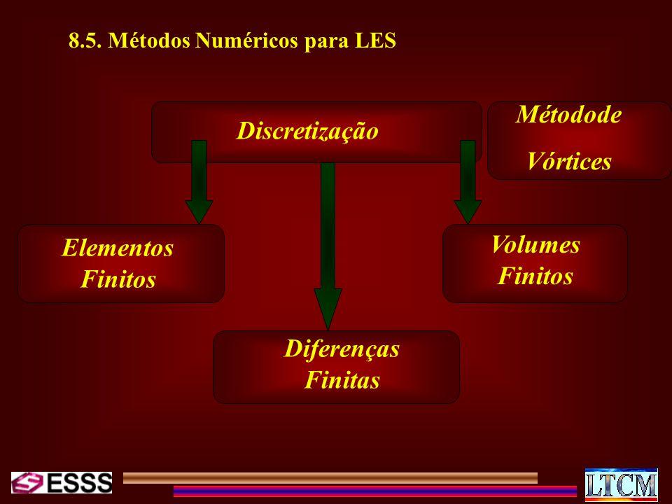 Métodode Discretização Vórtices Volumes Finitos Elementos Finitos