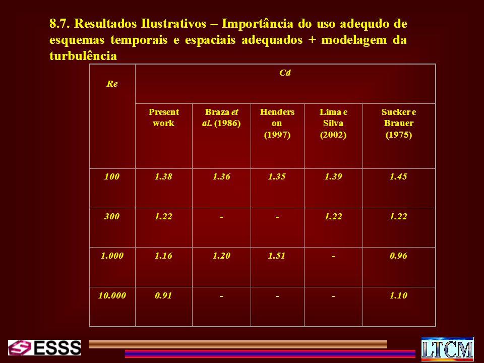 8.7. Resultados Ilustrativos – Importância do uso adequdo de esquemas temporais e espaciais adequados + modelagem da turbulência