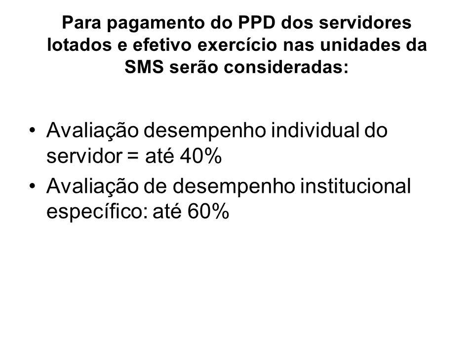 Avaliação desempenho individual do servidor = até 40%
