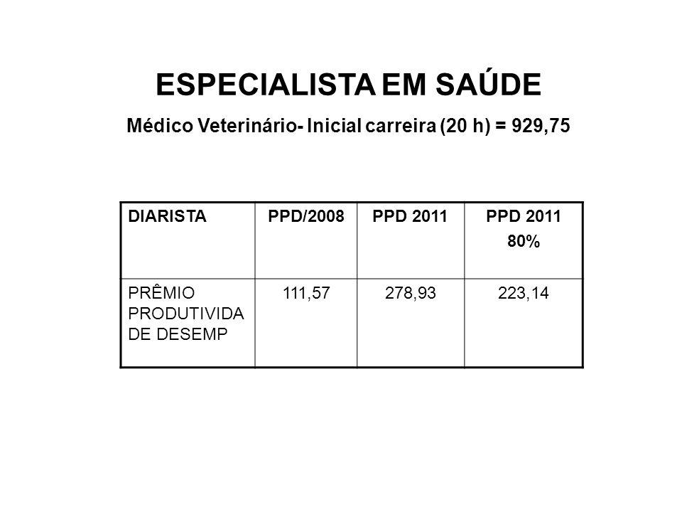 Médico Veterinário- Inicial carreira (20 h) = 929,75