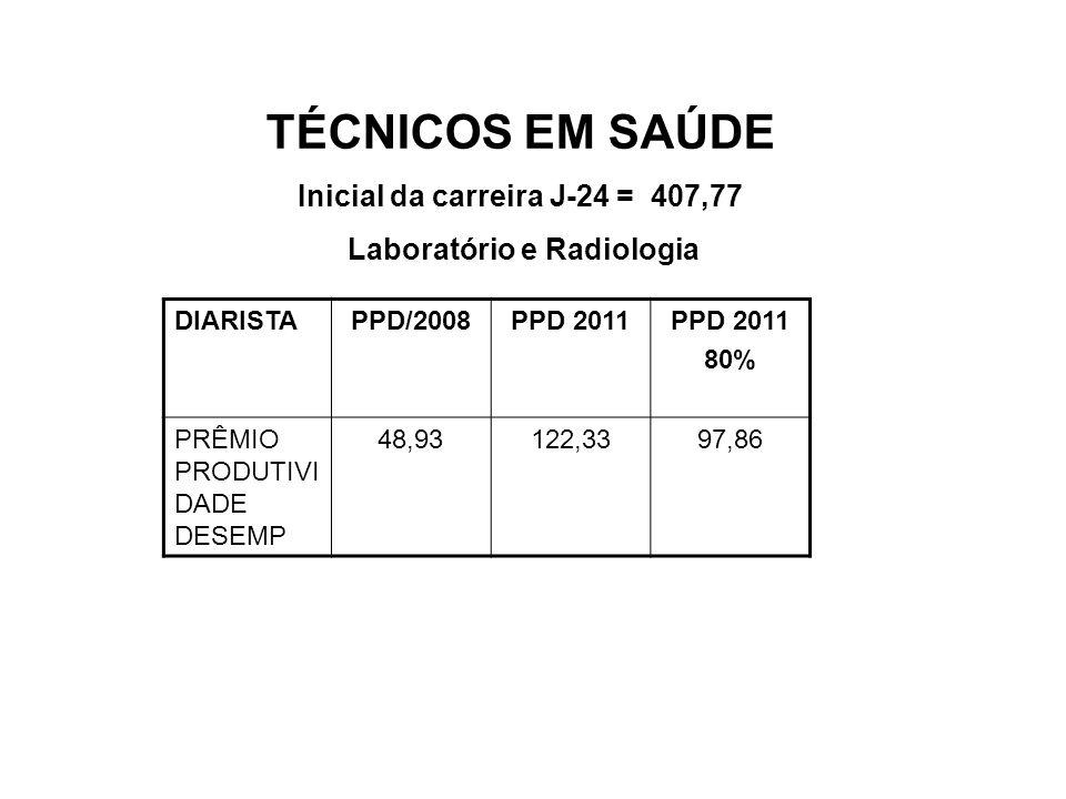 Inicial da carreira J-24 = 407,77 Laboratório e Radiologia