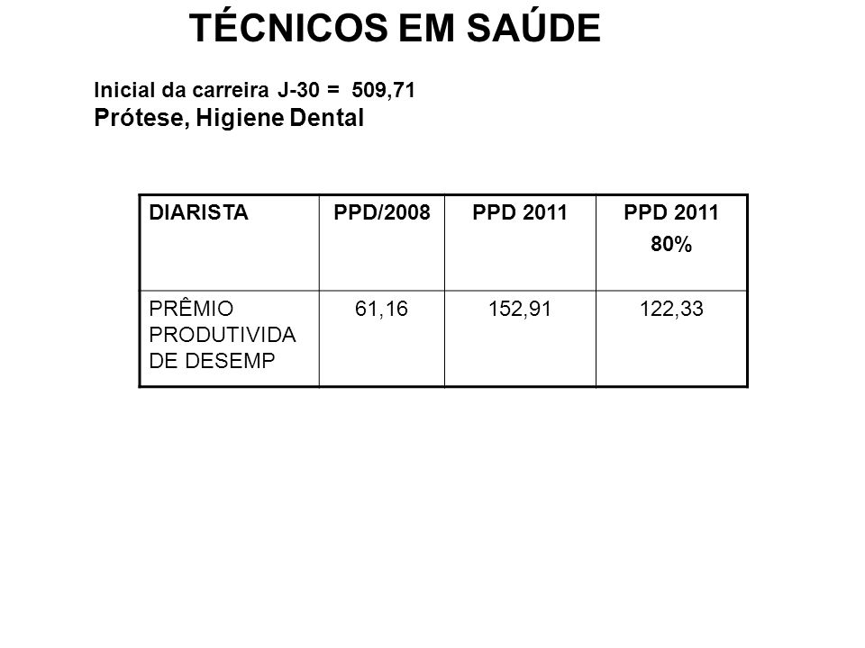 TÉCNICOS EM SAÚDE Prótese, Higiene Dental