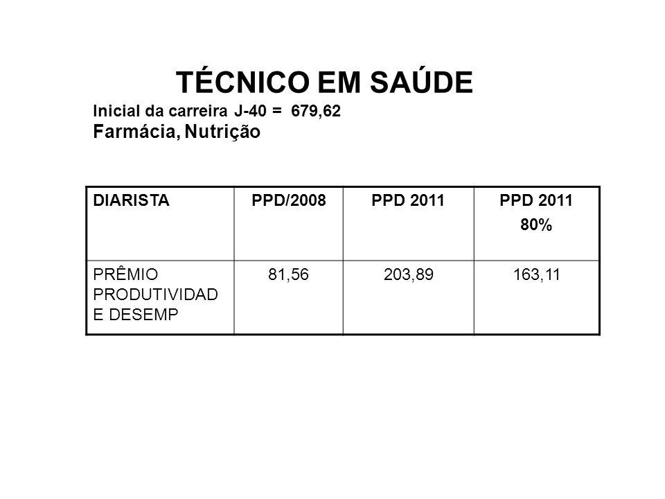 TÉCNICO EM SAÚDE Farmácia, Nutrição Inicial da carreira J-40 = 679,62