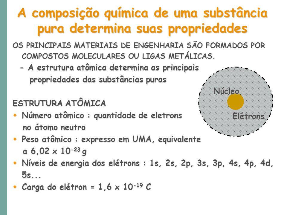A composição química de uma substância
