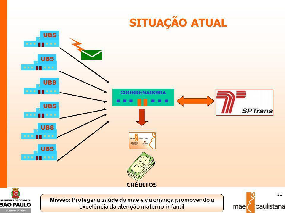 SITUAÇÃO ATUAL UBS UBS UBS COORDENADORIA UBS UBS UBS CRÉDITOS