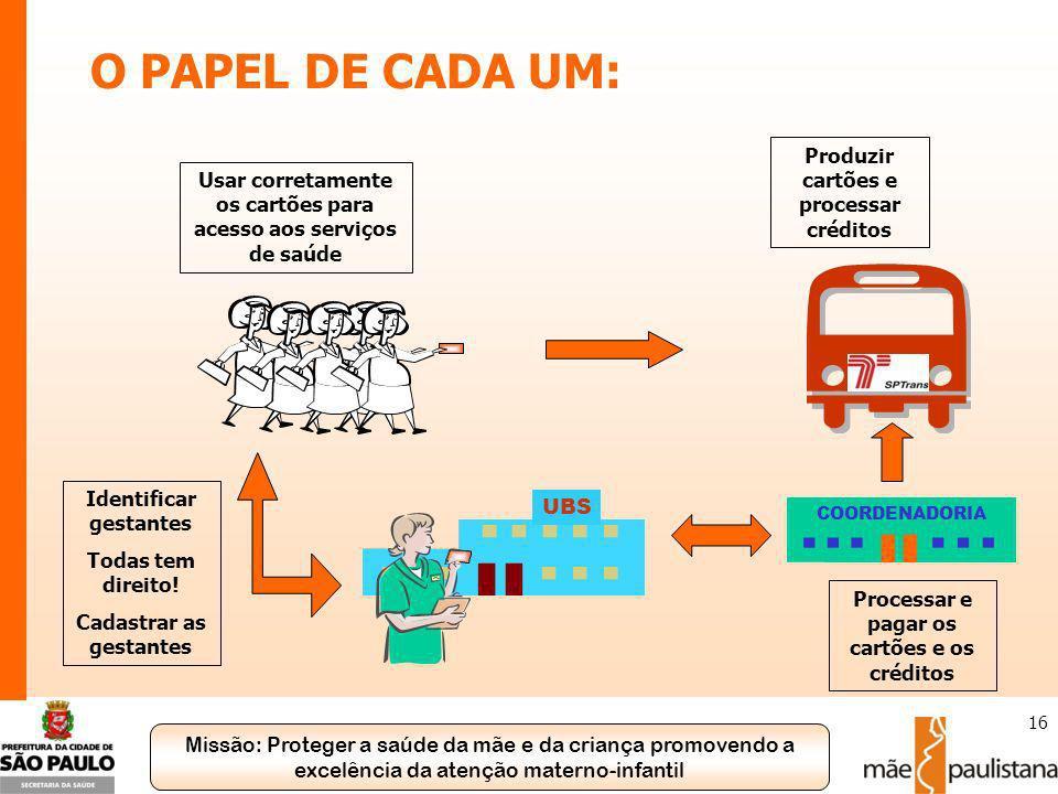O PAPEL DE CADA UM: Produzir cartões e processar créditos