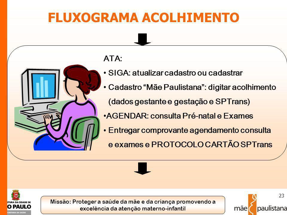 FLUXOGRAMA ACOLHIMENTO