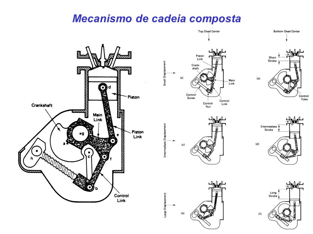 Mecanismo de cadeia composta