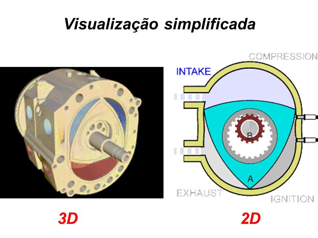 Visualização simplificada