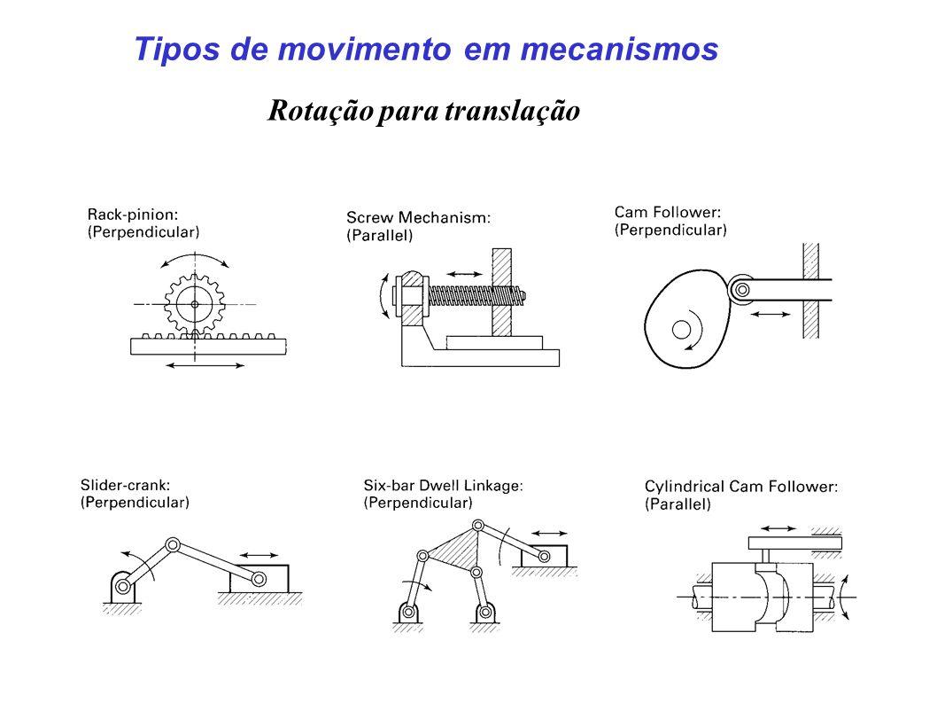 Tipos de movimento em mecanismos