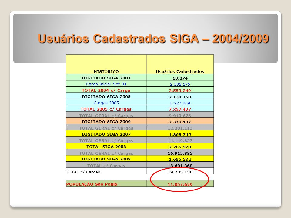 Usuários Cadastrados SIGA – 2004/2009