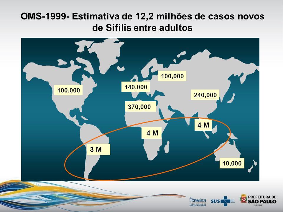 OMS-1999- Estimativa de 12,2 milhões de casos novos