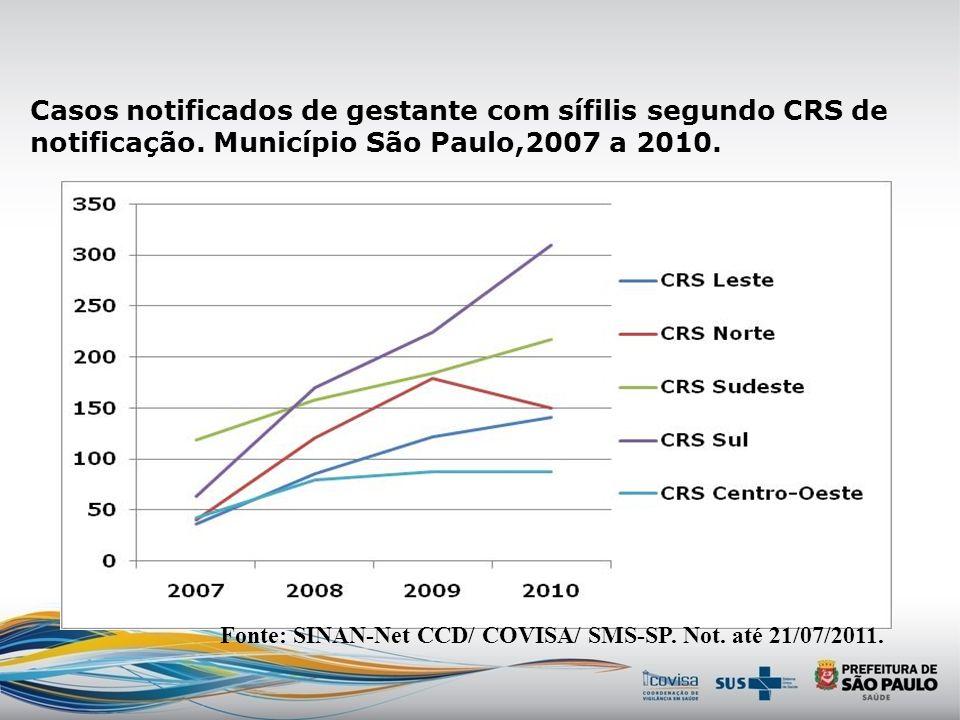 Casos notificados de gestante com sífilis segundo CRS de notificação