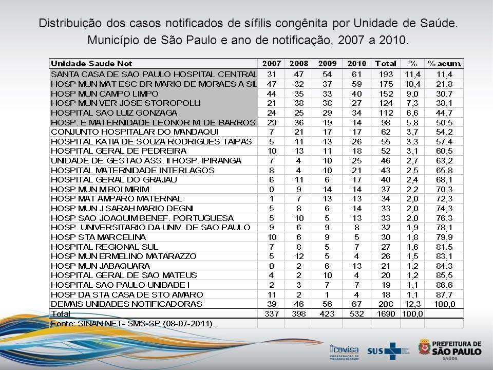 Distribuição dos casos notificados de sífilis congênita por Unidade de Saúde.