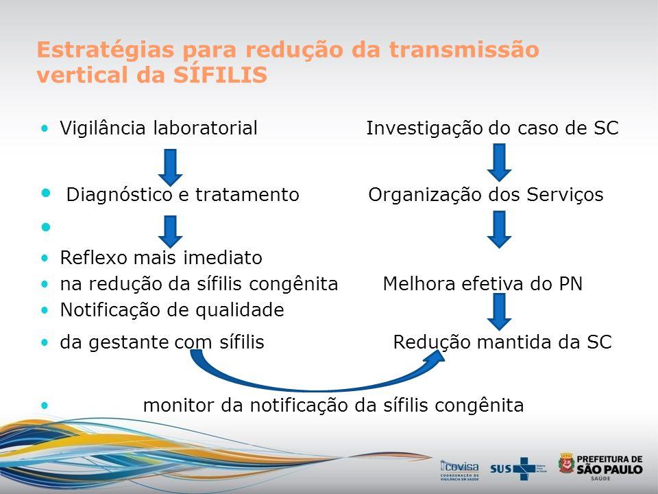 Estratégias para redução da transmissão vertical da SÍFILIS