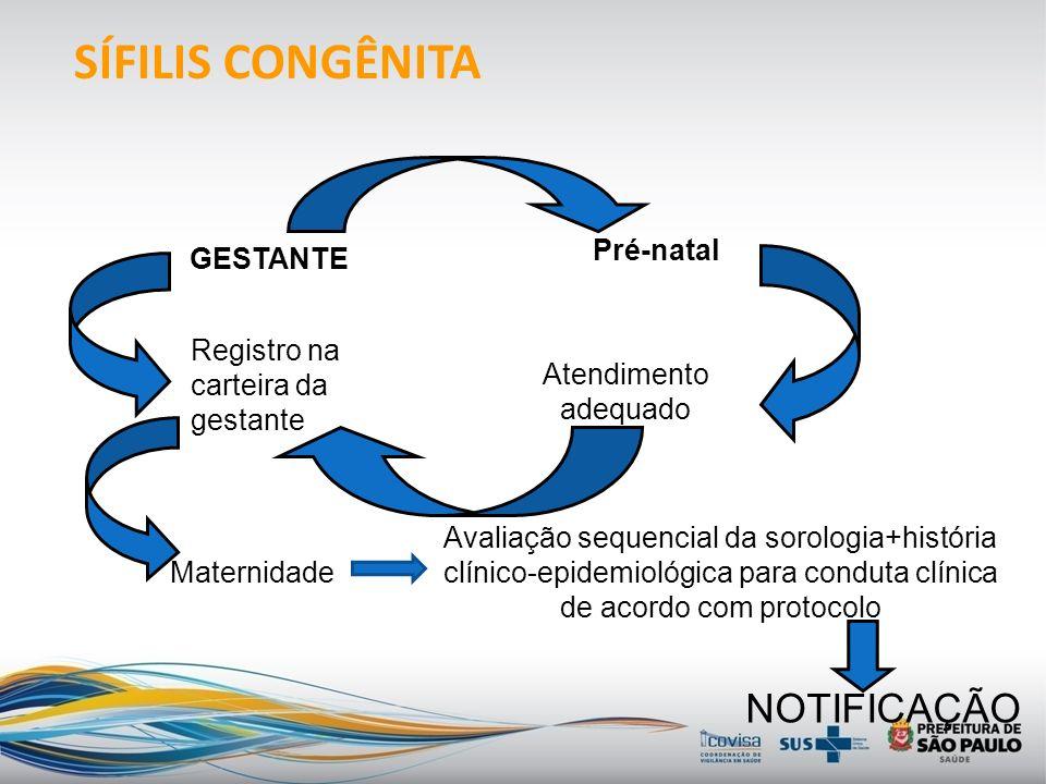 SÍFILIS CONGÊNITA NOTIFICAÇÃO Pré-natal GESTANTE